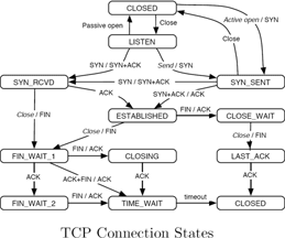 TCP over UDP